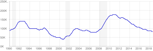 Monthly chart of total unemployed in Connecticut from 1990 to August 2018