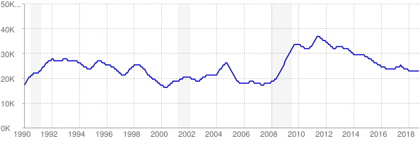 Monthly chart of total unemployed in District of Columbia from 1990 to October 2018