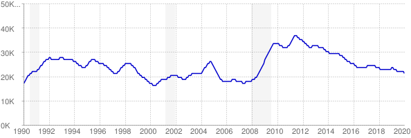 Monthly chart of total unemployed in District of Columbia from 1990 to January 2020