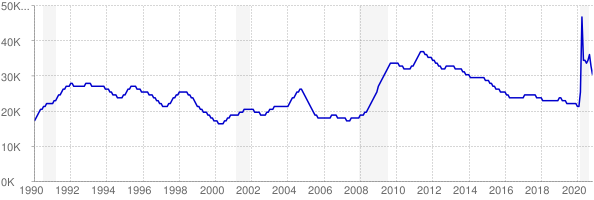 Monthly chart of total unemployed in District of Columbia from 1990 to November 2020
