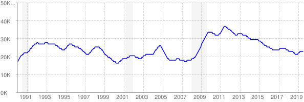Monthly chart of total unemployed in District of Columbia from 1990 to July 2019