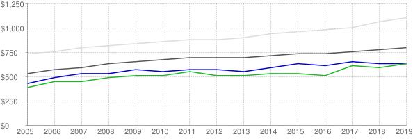 Lower quartile, median and upper quartile nominal gross rent in Lauderdale County Alabama