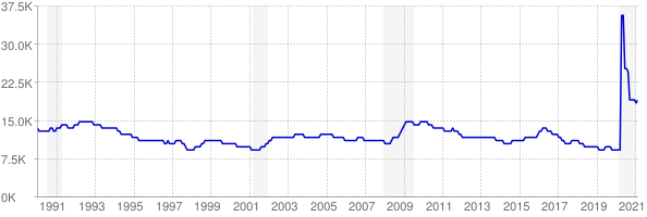 Monthly chart of total unemployed in North Dakota from 1990 to February 2021