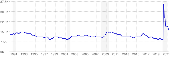 Monthly chart of total unemployed in North Dakota from 1990 to May 2021