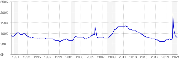 Monthly chart of total unemployed in Mississippi from 1990 to February 2021