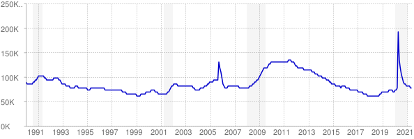 Monthly chart of total unemployed in Mississippi from 1990 to May 2021