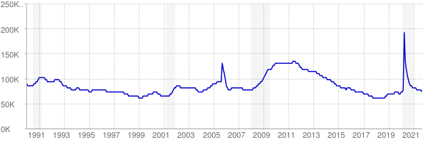 Monthly chart of total unemployed in Mississippi from 1990 to September 2021