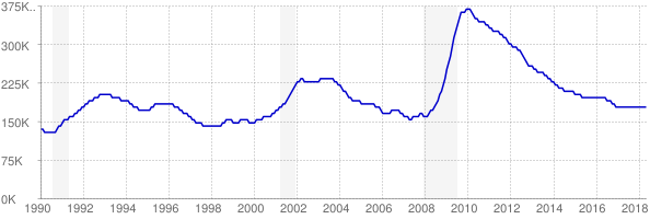 Monthly chart of total unemployed in Washington from 1990 to May 2018
