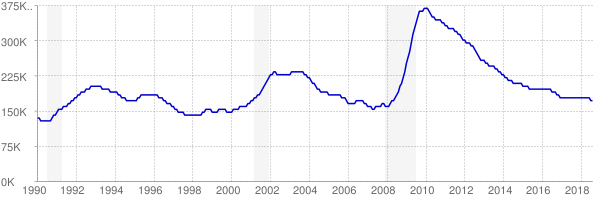 Monthly chart of total unemployed in Washington from 1990 to August 2018