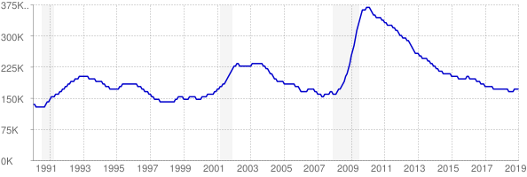 Monthly chart of total unemployed in Washington from 1990 to January 2019