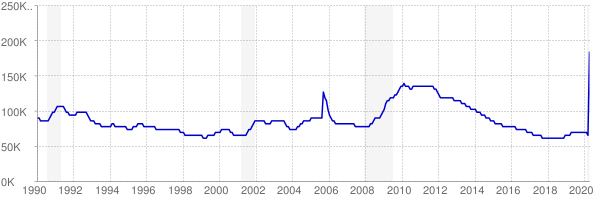 Monthly chart of total unemployed in Mississippi from 1990 to April 2020