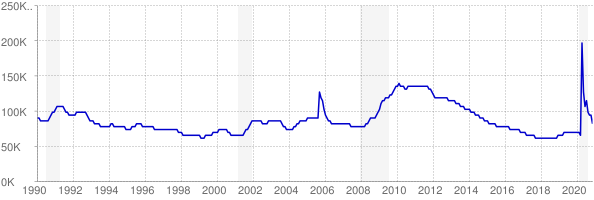 Monthly chart of total unemployed in Mississippi from 1990 to November 2020