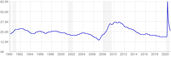 Monthly chart of total unemployed in Montana from 1990 to November 2020