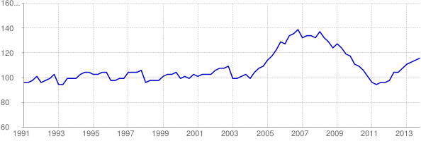 Chart of Idaho home price-to-income ratio using FHFA HPI