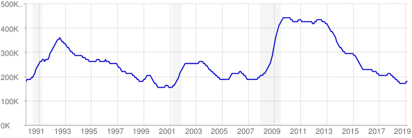 Monthly chart of total unemployed in New Jersey from 1990 to March 2019