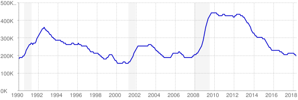 Monthly chart of total unemployed in New Jersey from 1990 to May 2018