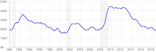 Monthly chart of total unemployed in New Jersey from 1990 to October 2018
