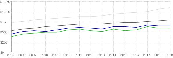 Lower quartile, median and upper quartile nominal gross rent in Florence Alabama