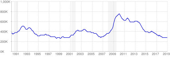 Monthly chart of total unemployed in Illinois from 1990 to January 2019