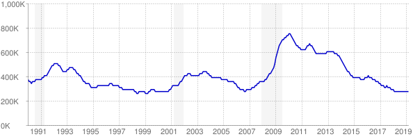 Monthly chart of total unemployed in Illinois from 1990 to March 2019