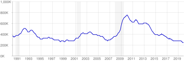 Monthly chart of total unemployed in Illinois from 1990 to December 2019