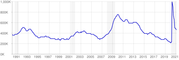 Monthly chart of total unemployed in Illinois from 1990 to February 2021