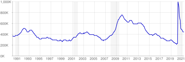 Monthly chart of total unemployed in Illinois from 1990 to May 2021