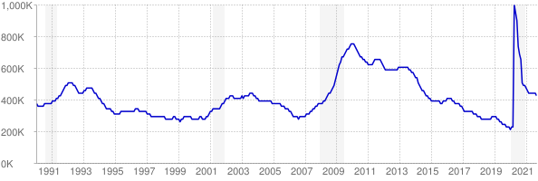Monthly chart of total unemployed in Illinois from 1990 to September 2021