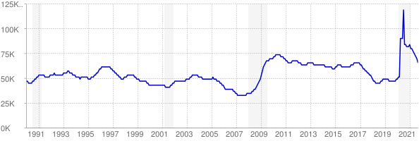 Monthly chart of total unemployed in New Mexico from 1990 to September 2021