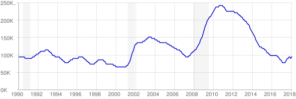 Monthly chart of total unemployed in Colorado from 1990 to February 2018