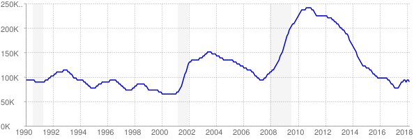 Monthly chart of total unemployed in Colorado from 1990 to March 2018