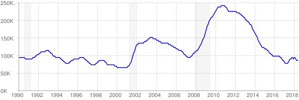 Monthly chart of total unemployed in Colorado from 1990 to June 2018