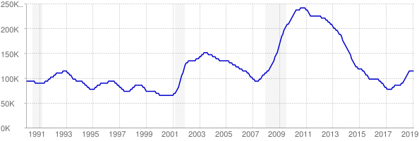 Monthly chart of total unemployed in Colorado from 1990 to February 2019