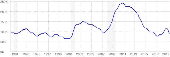Monthly chart of total unemployed in Colorado from 1990 to July 2019