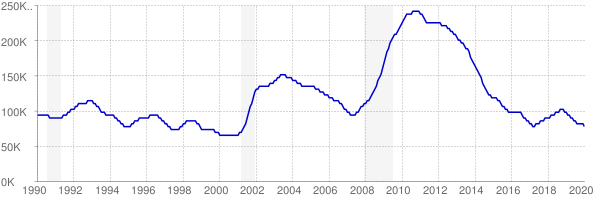 Monthly chart of total unemployed in Colorado from 1990 to January 2020