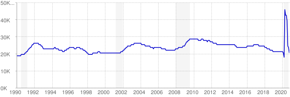 Monthly chart of total unemployed in Alaska from 1990 to October 2020
