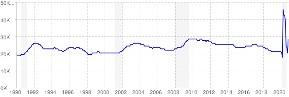 Monthly chart of total unemployed in Alaska from 1990 to November 2020