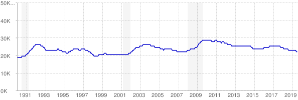 Monthly chart of total unemployed in Alaska from 1990 to July 2019