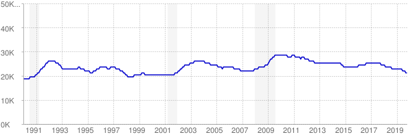 Monthly chart of total unemployed in Alaska from 1990 to October 2019