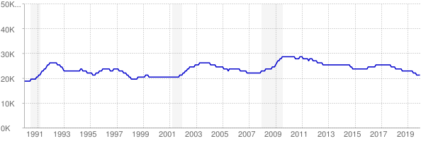 Monthly chart of total unemployed in Alaska from 1990 to December 2019