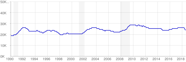 Monthly chart of total unemployed in Alaska from 1990 to August 2018