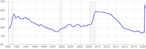 Monthly chart of total unemployed in Maine from 1990 to May 2020