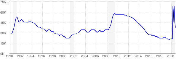 Monthly chart of total unemployed in Maine from 1990 to October 2020