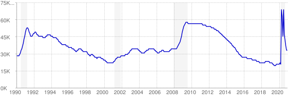 Monthly chart of total unemployed in Maine from 1990 to December 2020