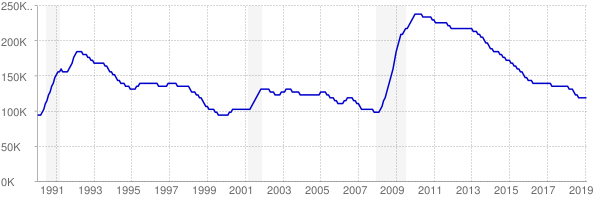 Monthly chart of total unemployed in Maryland from 1990 to February 2019