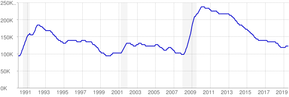 Monthly chart of total unemployed in Maryland from 1990 to July 2019