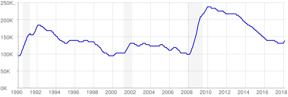 Monthly chart of total unemployed in Maryland from 1990 to March 2018