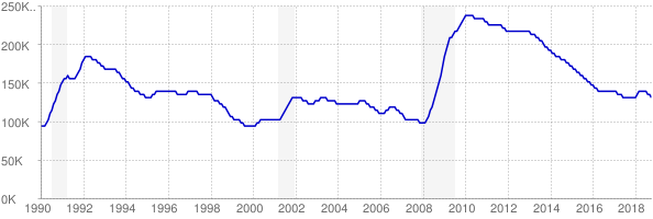 Monthly chart of total unemployed in Maryland from 1990 to October 2018