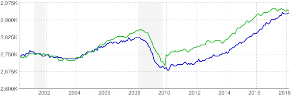 CES and CPS employment chart through March 2018