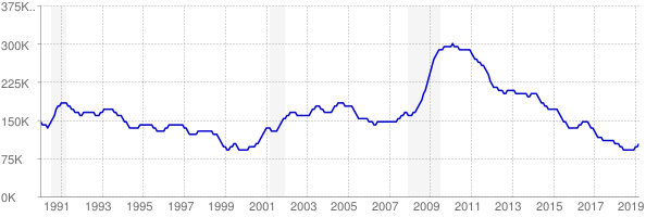 Monthly chart of total unemployed in Missouri from 1990 to March 2019